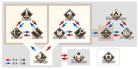 EXTRA CCC鯖参戦でクラス相性にムーンキャンサーとアルターエゴが追加!アルターエゴの被ダメは対狂以外では増減なしの等倍か?